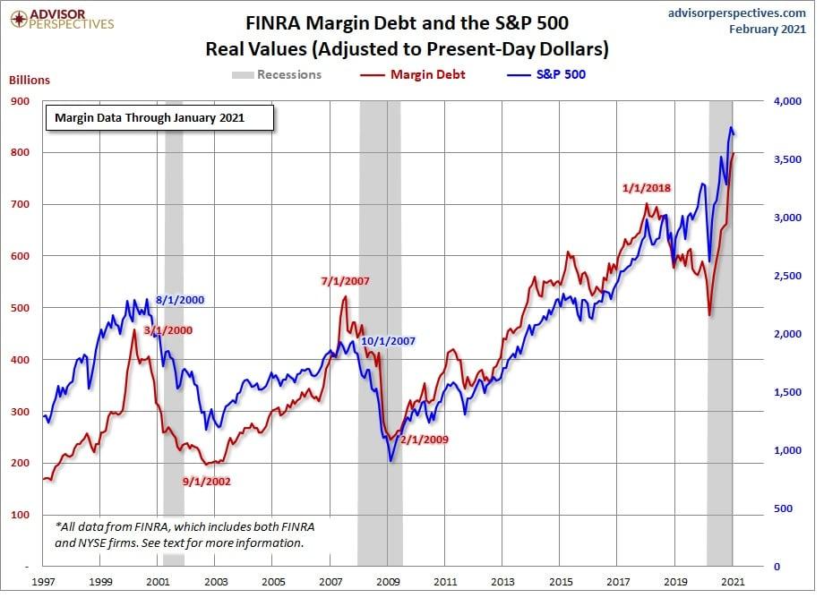margin debt growth continues to soar