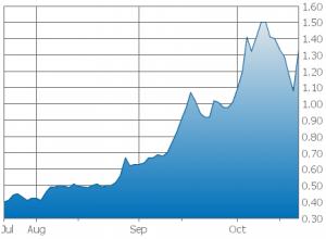 marijuana stock chart