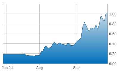 Metallis Resources - 3 Month Chart