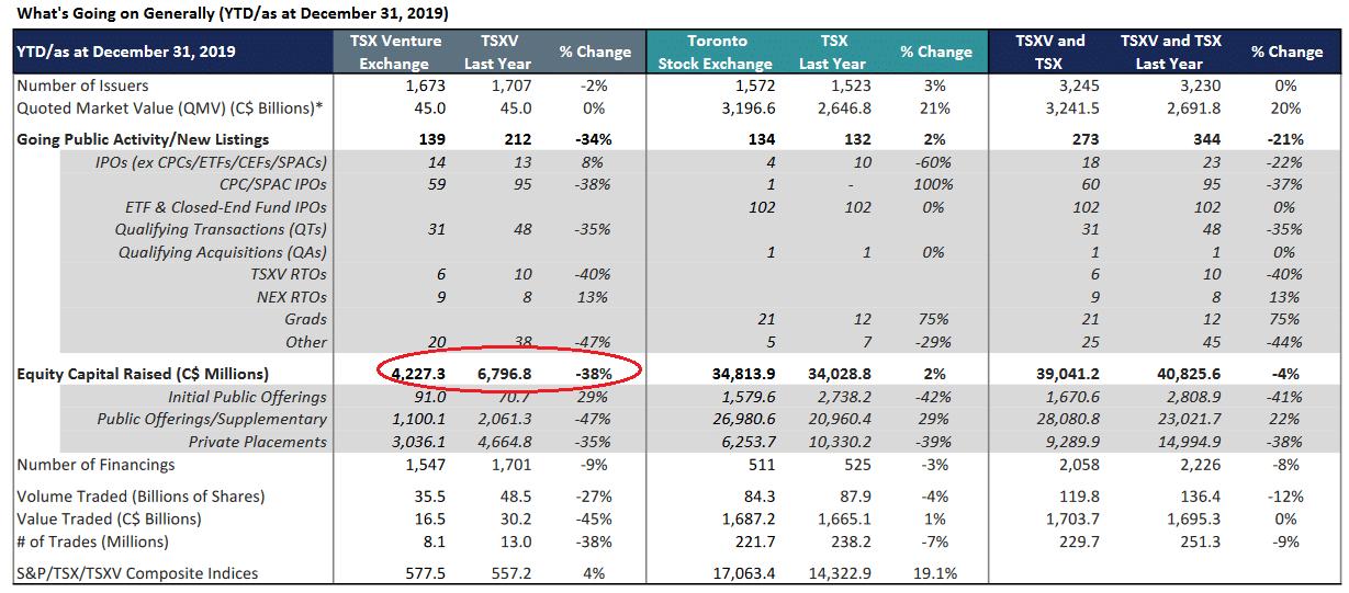 tsx venture 2019 metrics