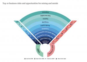 mining risks 2021