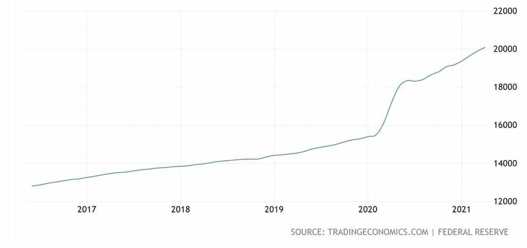 money supply breaks through $20 trillion