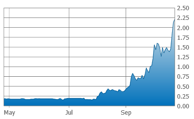 MTS Stock Chart
