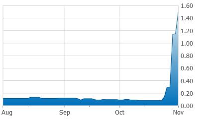 New Nadina - 3 Month Stock Chart