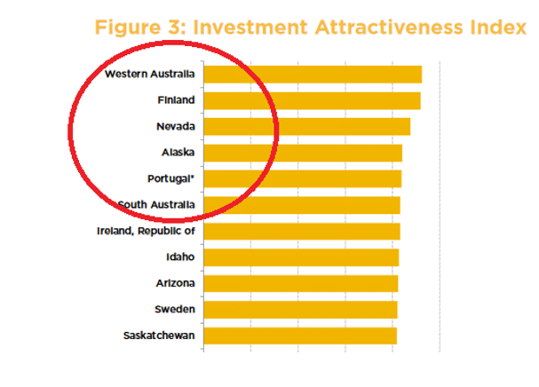 Fraser Institute Annual Survey of Mining Companies (2019) Investment Attractiveness Index