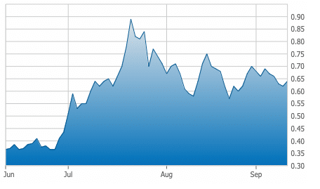 New Placer Dome Gold 3 Month Chart