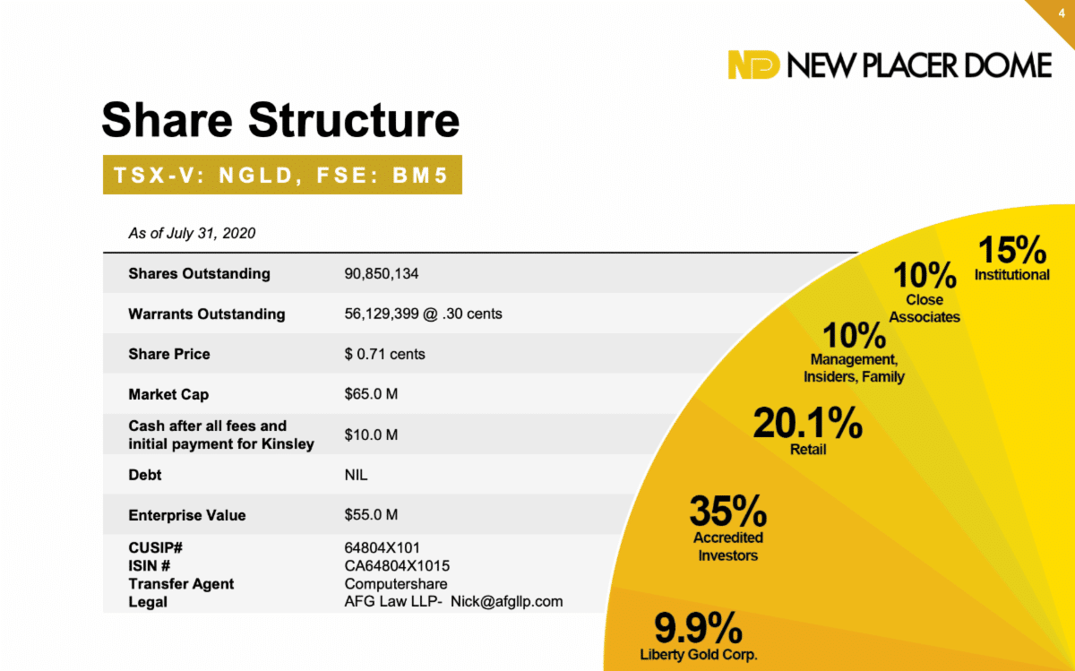 New Placer Dome Gold share structure as of July 31, 2020