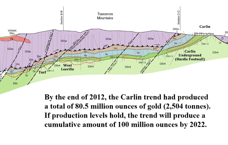 Diagram of the Carlin Trend