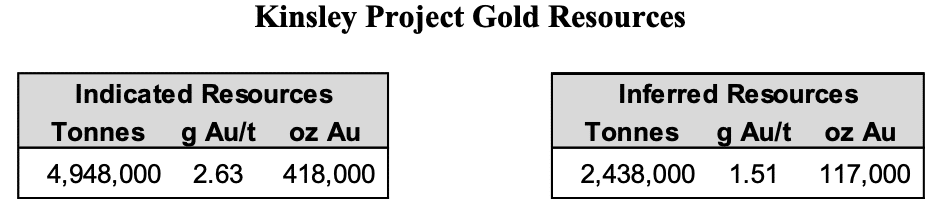 kinsley project gold resource