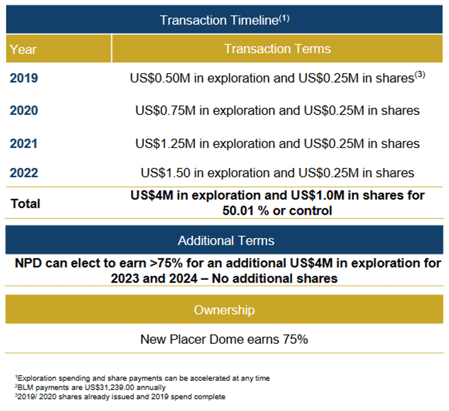 Bolo Gold-Silver Project earn-in agreement terms