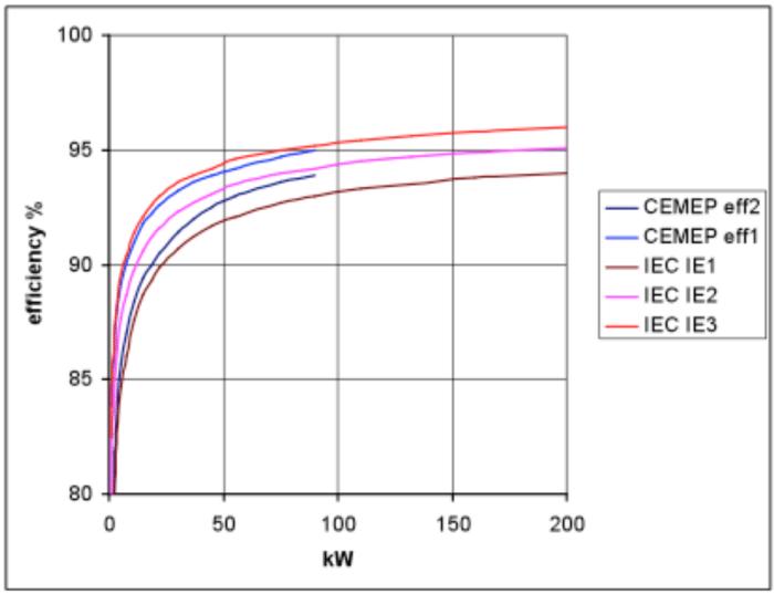 electric motor Efficiency graph