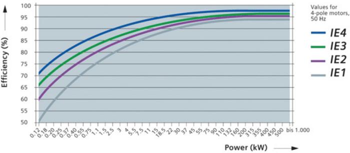 Siemens graph