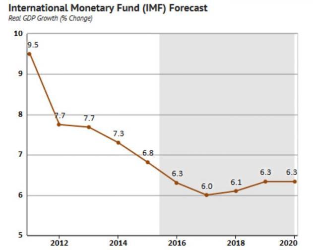 IMF on China GDP