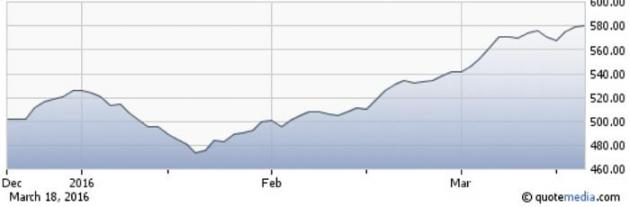 TSX Venture - 3 Month Chart