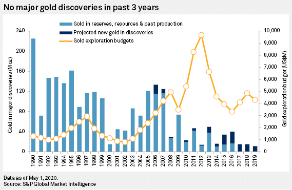 There have been no major gold discoveries in the last 10 years