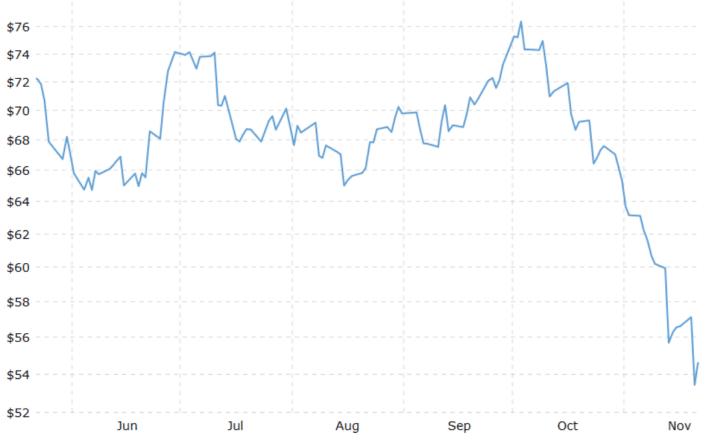 Oil's price collapse