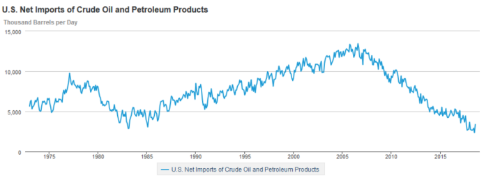 US net imports of crude oil and petroleum products
