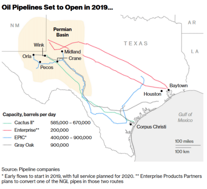 Pipelines set to open in Texas
