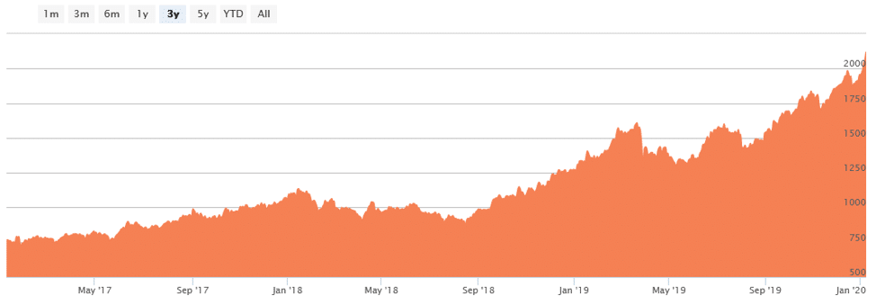 palladium prices soar above $2,100 per ounce