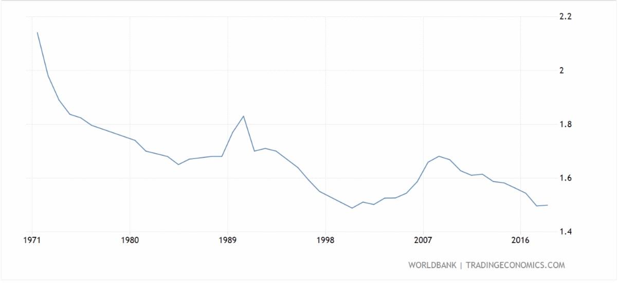 fertility rates decline in Canada