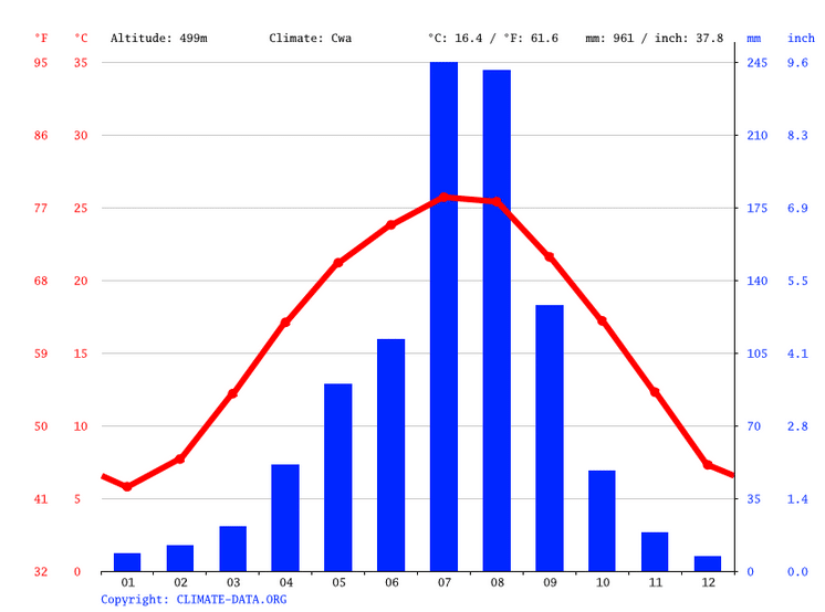 record rain falls in the July/August season