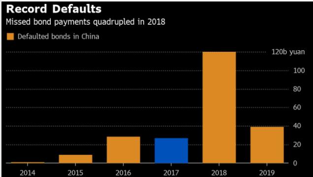 Record defaults China