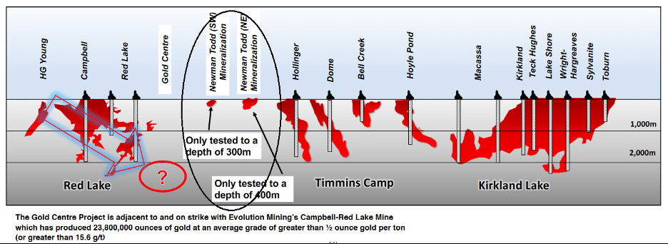 Chart comparing Red Lake's Archaean gold deposits with Trillium's Newman Todd and Gold Centre projects