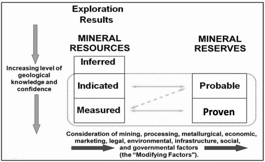 Relationship between mineral resources and mineral reserves