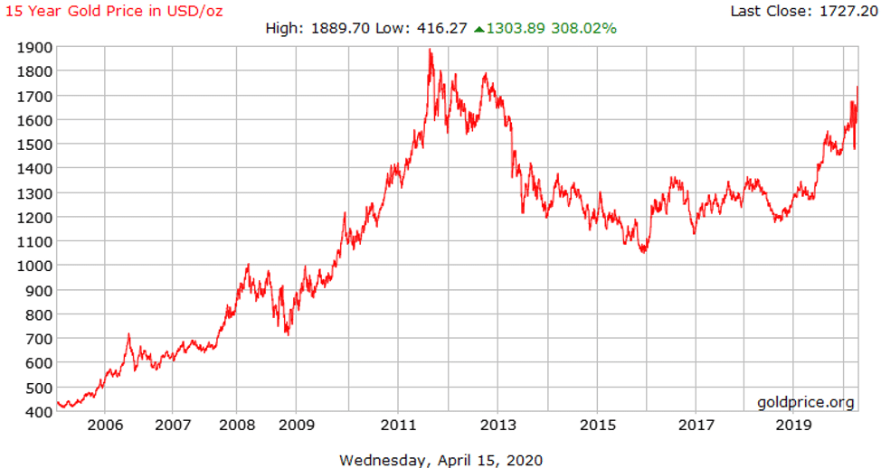 15-year gold price chart