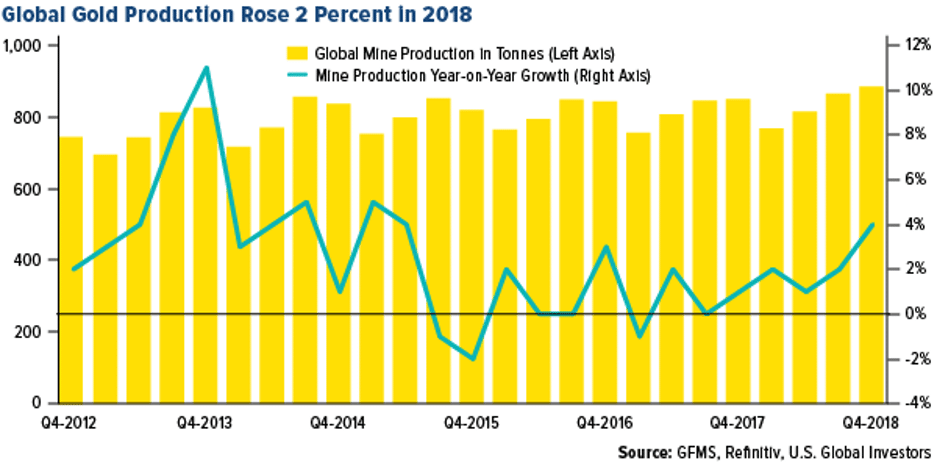 Global gold production chart between Q4 2012 and Q4 2018