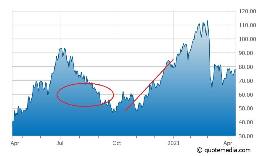 Schrodinger stock chart