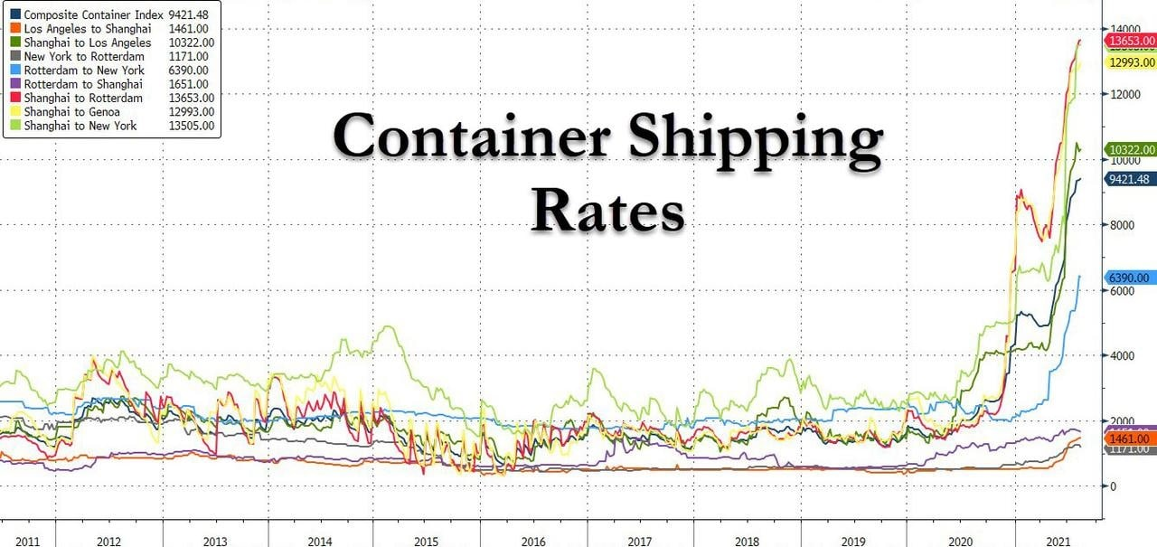 container shipping rates continue to soar