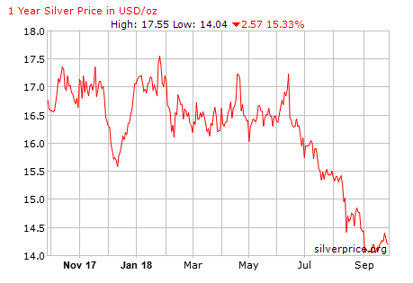 silver trades diminishing as market heads to US