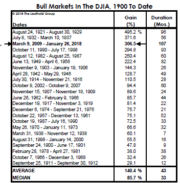 Bull market duration