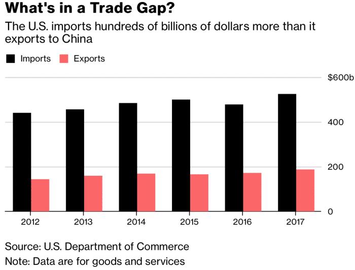 US-China trade gap