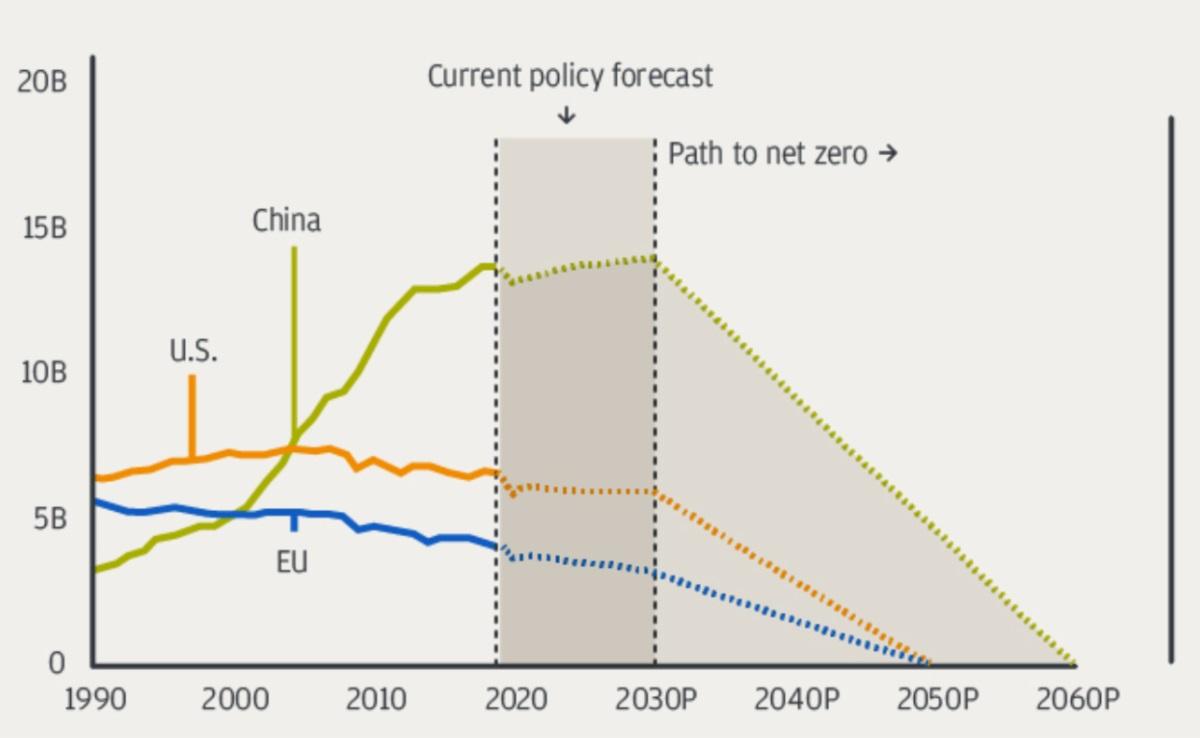 GHG Emissions (1990-2060P) Tonnes per year, CO2 equivalent