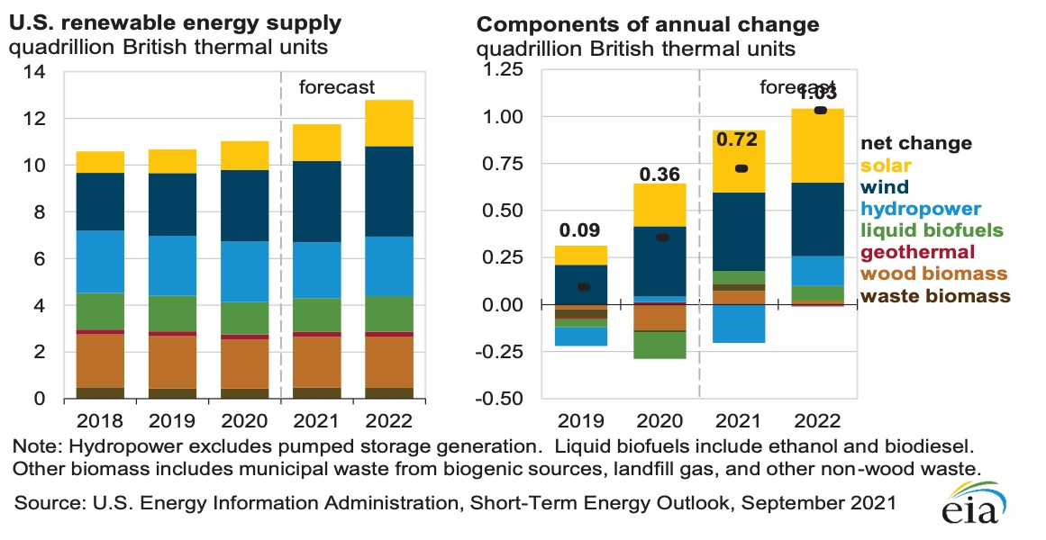 solar to outperform other renewable energies
