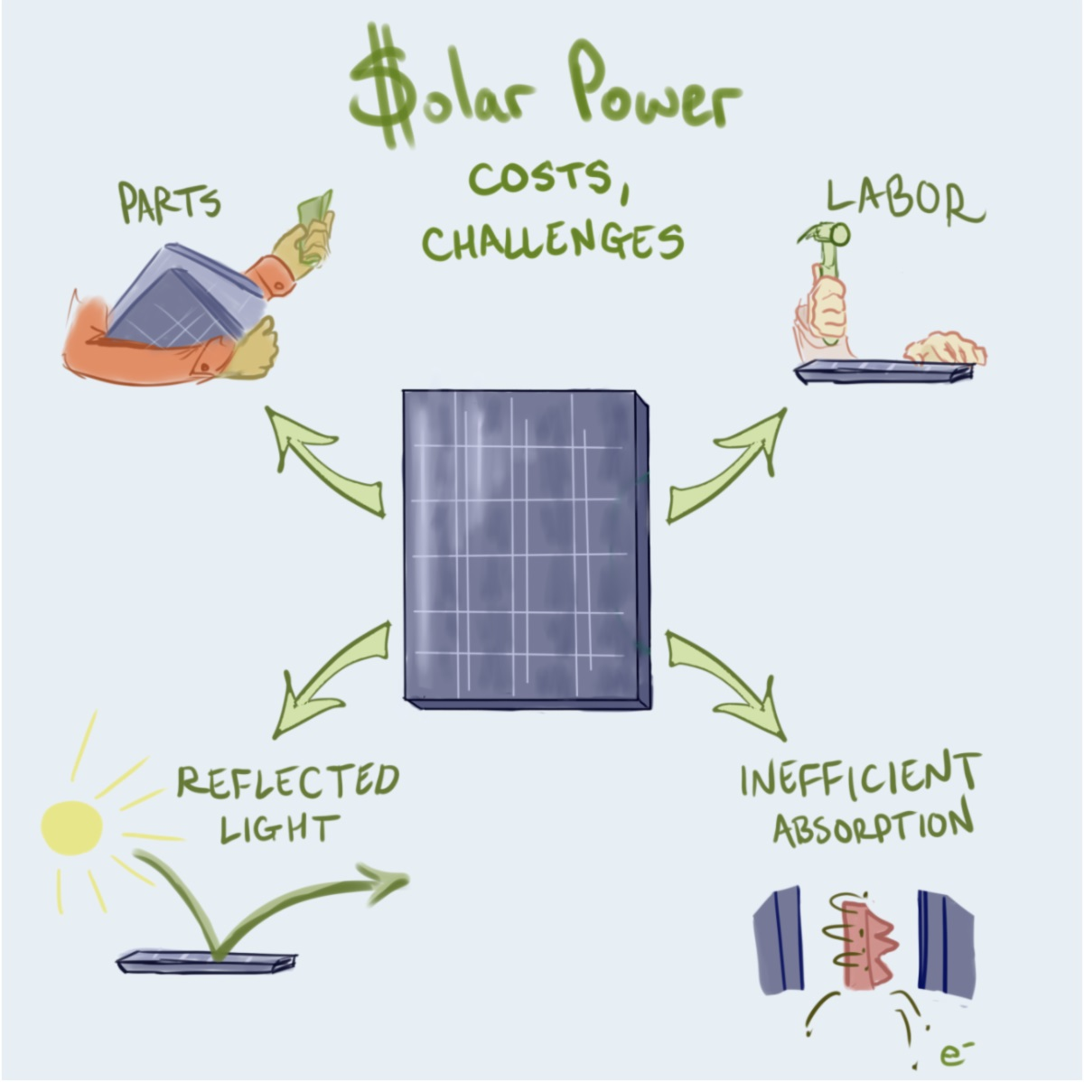 challenges to solar energy technology