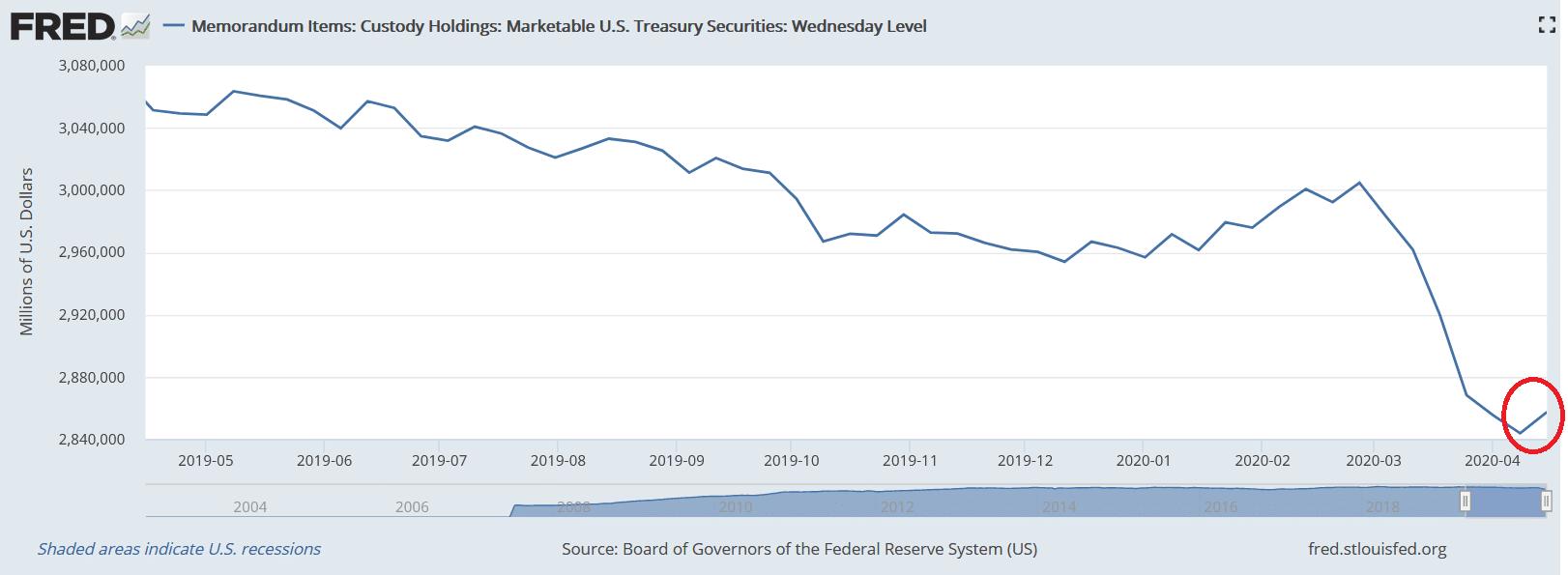 Custody Holdings: Marketable U.S. Treasury Securities chart