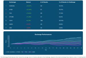 stock challenge exchange performances as of november 30 2020