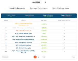 A screenshot of the Stock Challenge Statistics page