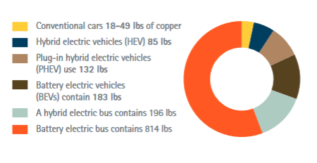 amount of copper used in different EVs
