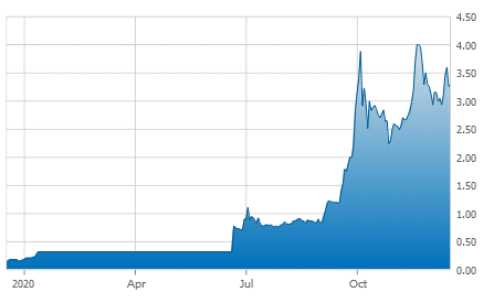 TAAT stock chart