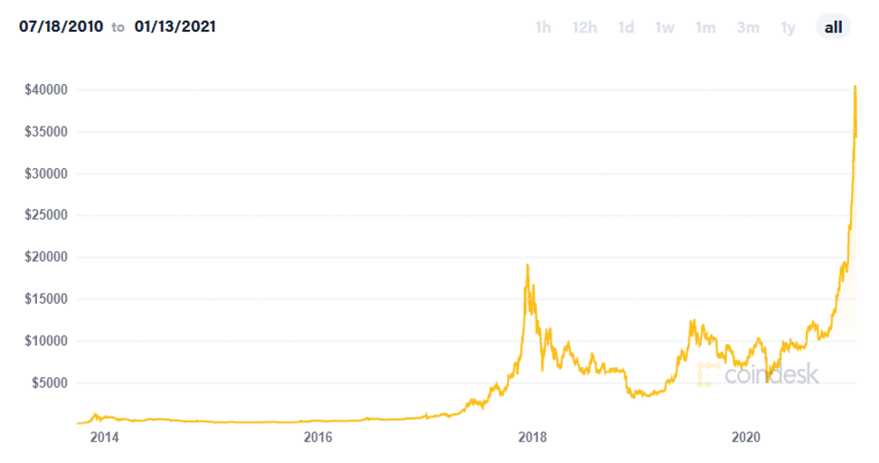 Chart of Bitcoin's value from 2014 to 2020