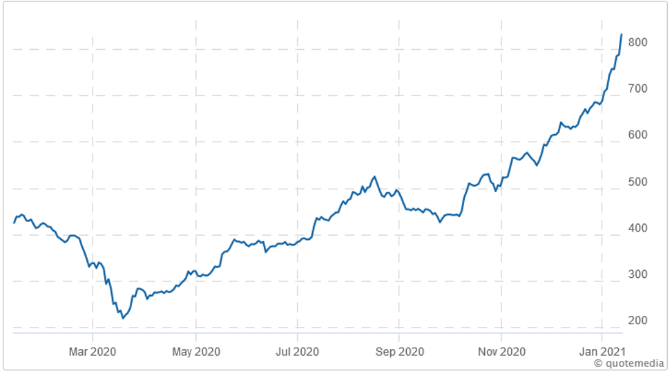 CSE Composite Index (1-Year Chart)