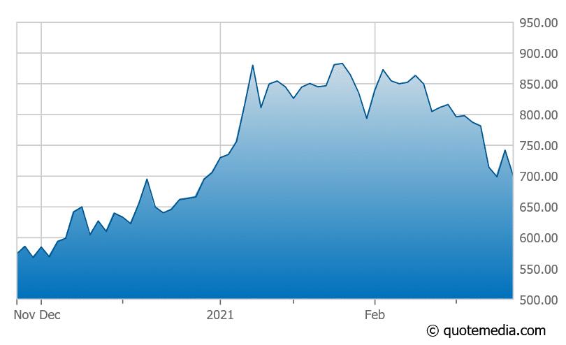 Tesla driving market lower