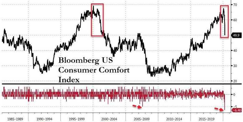Bloomberg U.S. Consumer Confidence chart