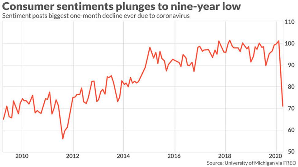 10-year consumer sentiment chart