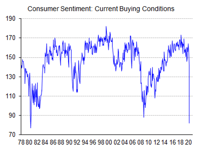Chart showing consumer sentiment in relation to current buying conditions