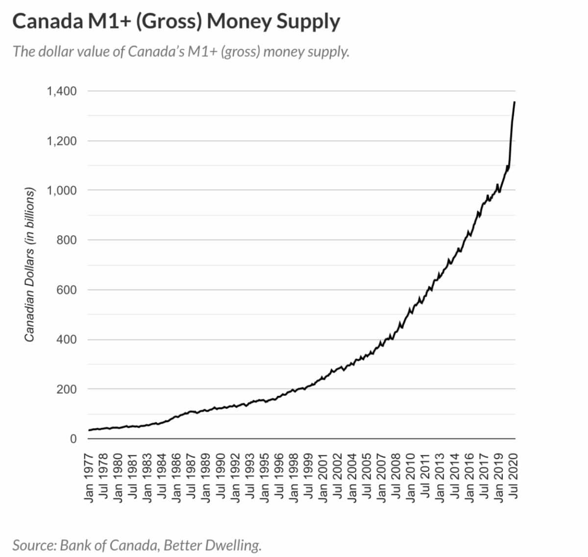 Canada money supply explodes